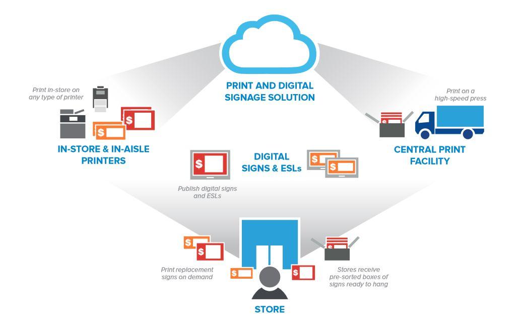 Lexmark z rešitvijo za digitalno oglaševanje v trgovinah