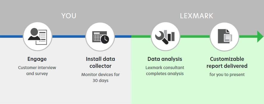 Lexmark Fleet Intelligence za učinkovito upravljanje tiskalniških okolij